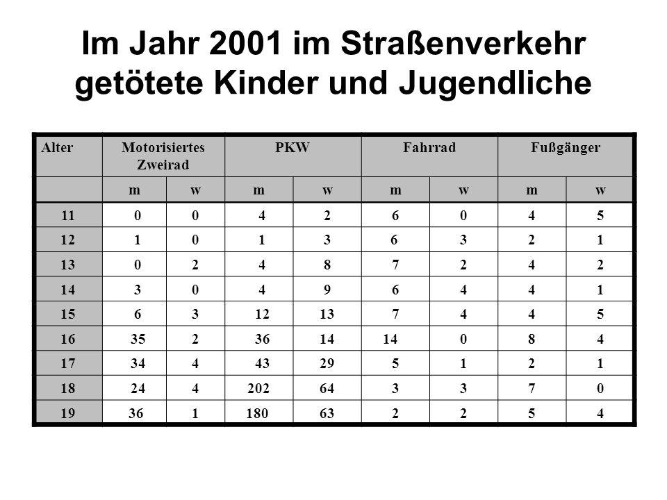 Im Jahr 2001 im Straßenverkehr getötete Kinder und Jugendliche