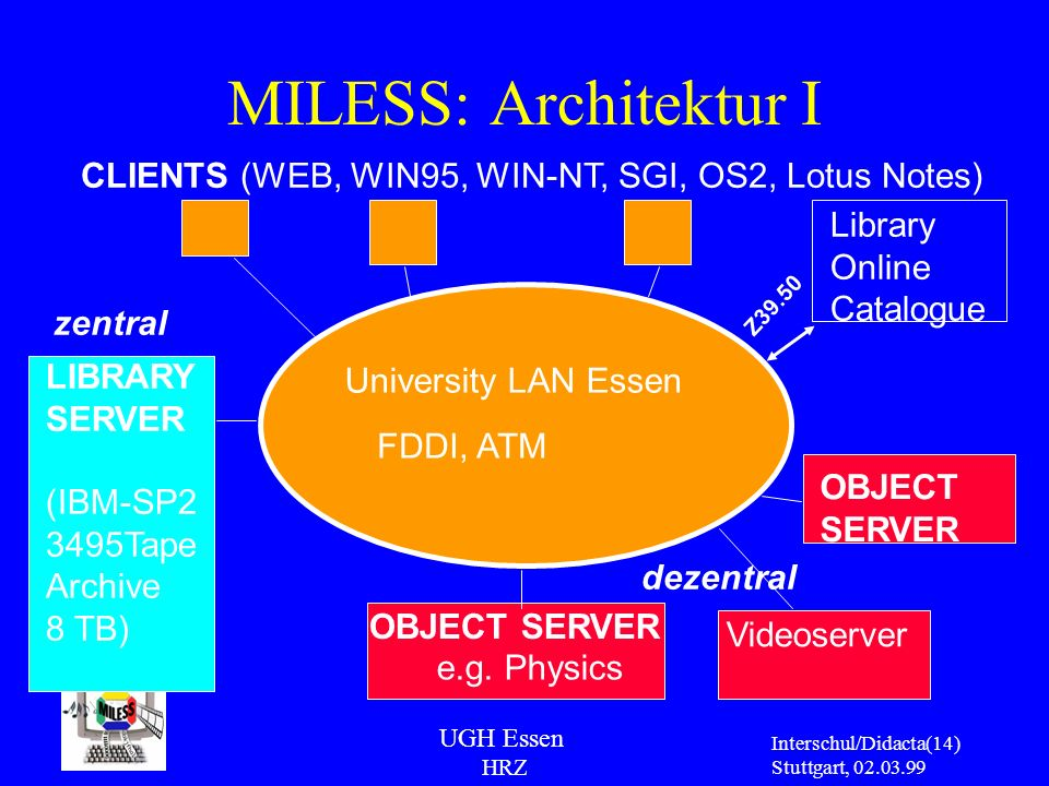 MILESS: Architektur I CLIENTS (WEB, WIN95, WIN-NT, SGI, OS2, Lotus Notes) Library. Online. Catalogue.