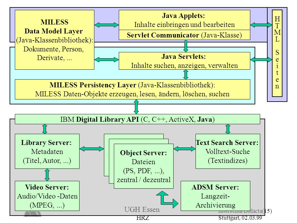 Data Model Layer (Java-Klassenbibliothek):