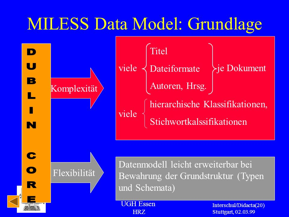 MILESS Data Model: Grundlage