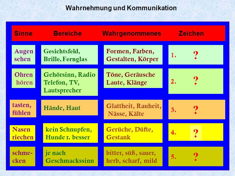 9Wahrnehmung und Kommunikation