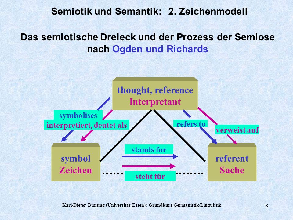 Semiotik und Semantik: 2. Zeichenmodell