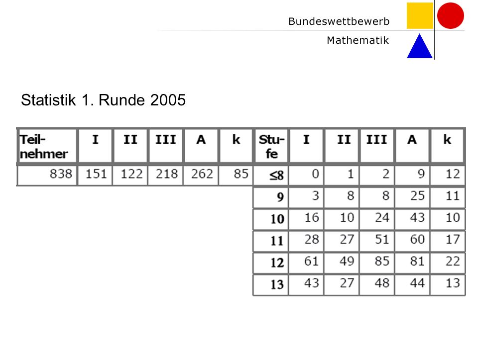 Statistik 1. Runde 2005