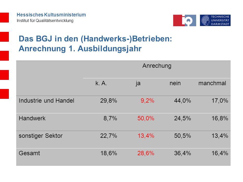 Das BGJ in den (Handwerks-)Betrieben: Anrechnung 1. Ausbildungsjahr