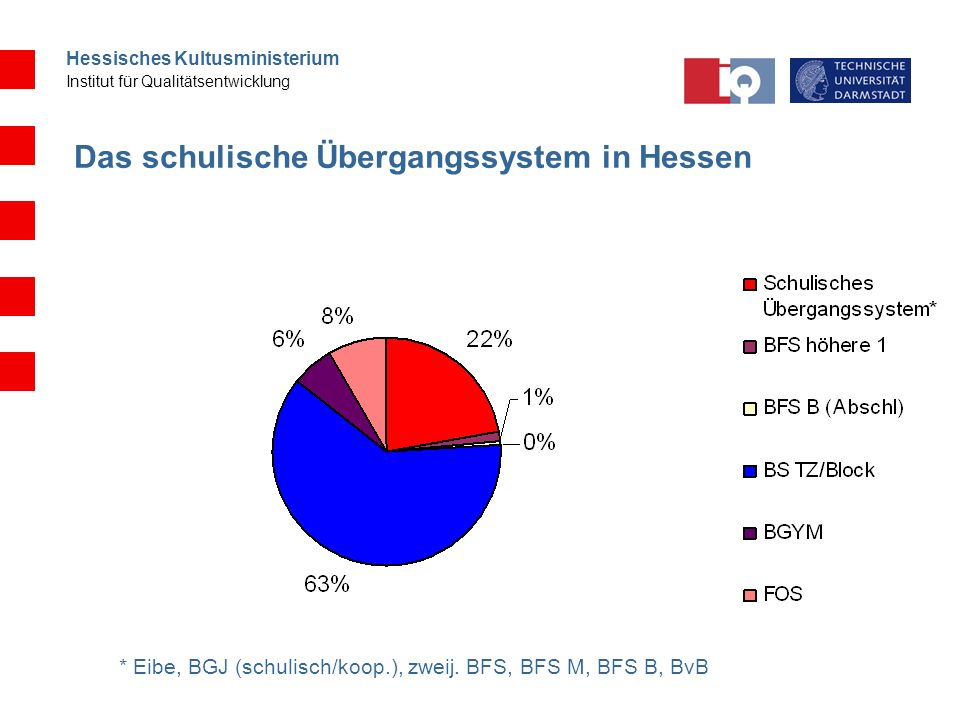 Das schulische Übergangssystem in Hessen