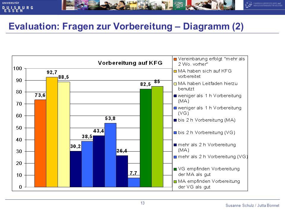 Evaluation: Fragen zur Vorbereitung – Diagramm (2)