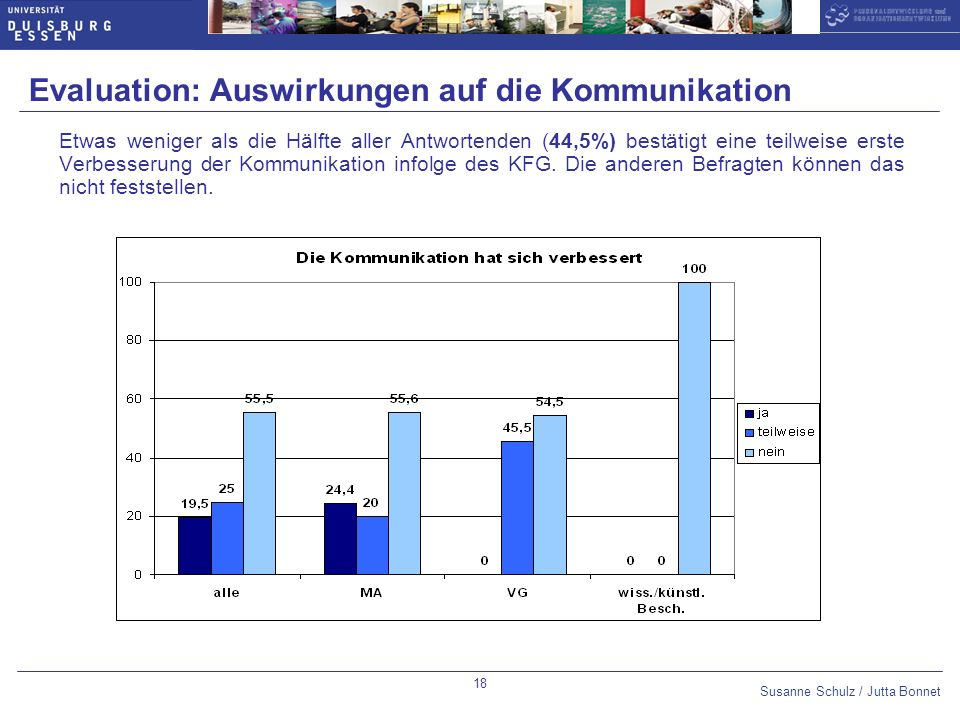 Evaluation: Auswirkungen auf die Kommunikation