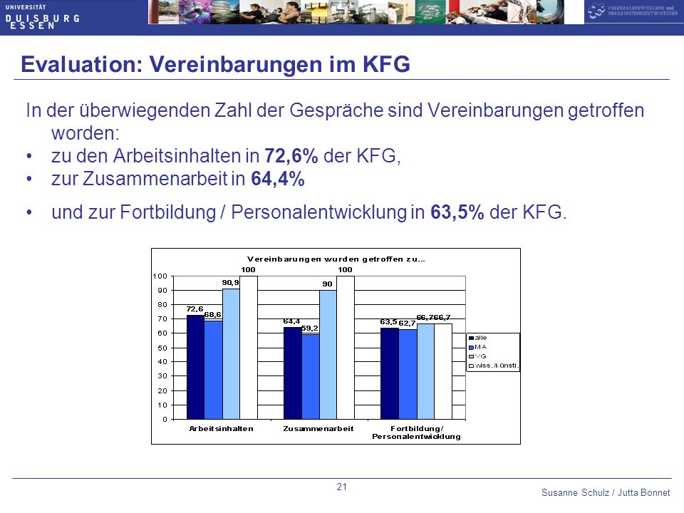 Evaluation: Vereinbarungen im KFG