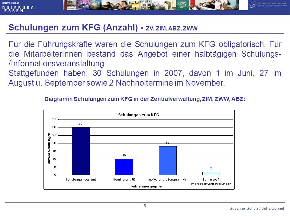 Schulungen zum KFG (Anzahl) - ZV, ZIM, ABZ, ZWW
