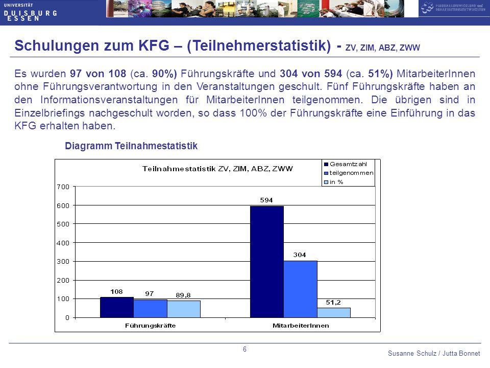 Schulungen zum KFG – (Teilnehmerstatistik) - ZV, ZIM, ABZ, ZWW