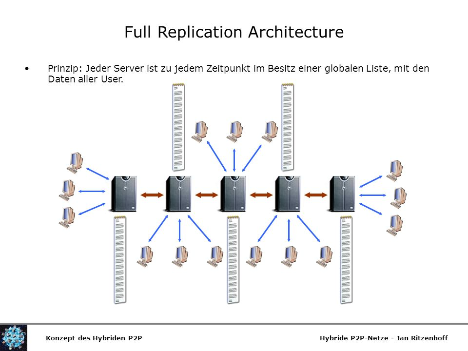 Full Replication Architecture