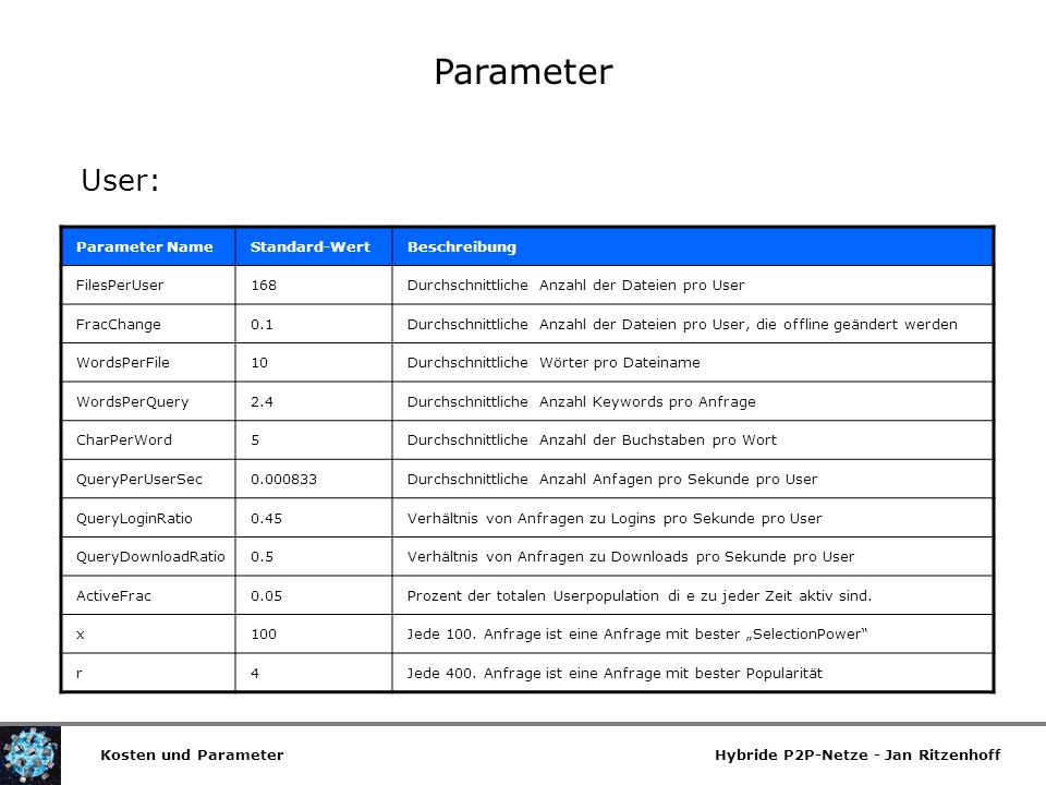 Parameter User: Parameter Name Standard-Wert Beschreibung FilesPerUser