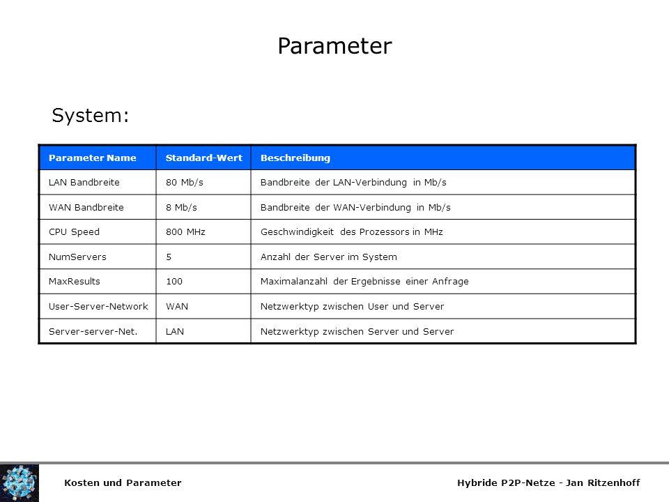 Parameter System: Parameter Name Standard-Wert Beschreibung