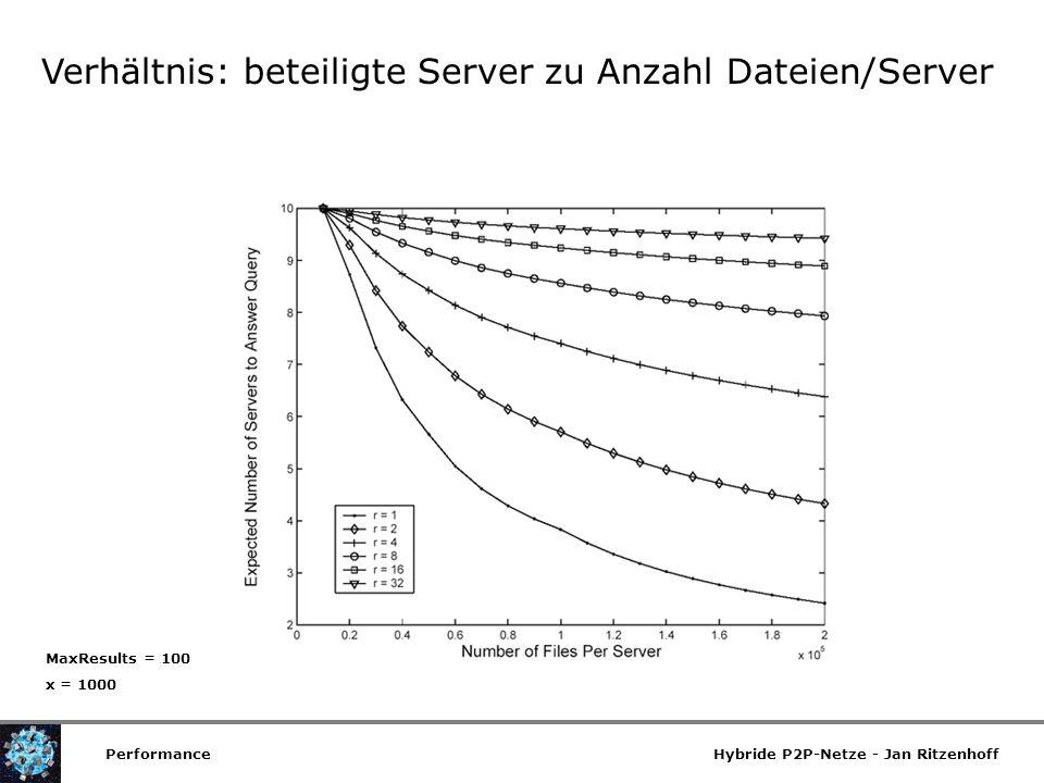Verhältnis: beteiligte Server zu Anzahl Dateien/Server