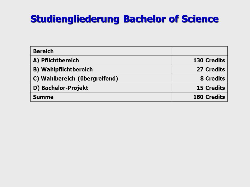Studiengliederung Bachelor of Science