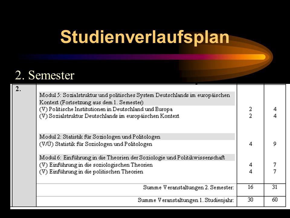 Studienverlaufsplan 2. Semester
