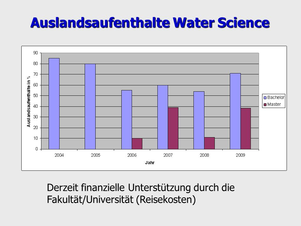 Auslandsaufenthalte Water Science