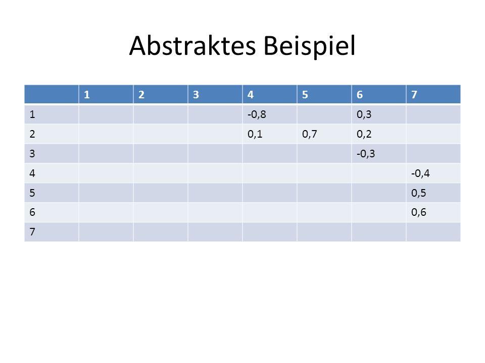 Abstraktes Beispiel 1 2 3 4 5 6 7 -0,8 0,3 0,1 0,7 0,2 -0,3 -0,4 0,5