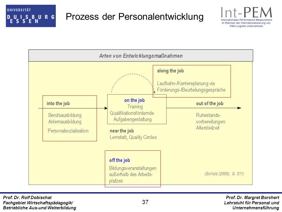 Prozess der Personalentwicklung