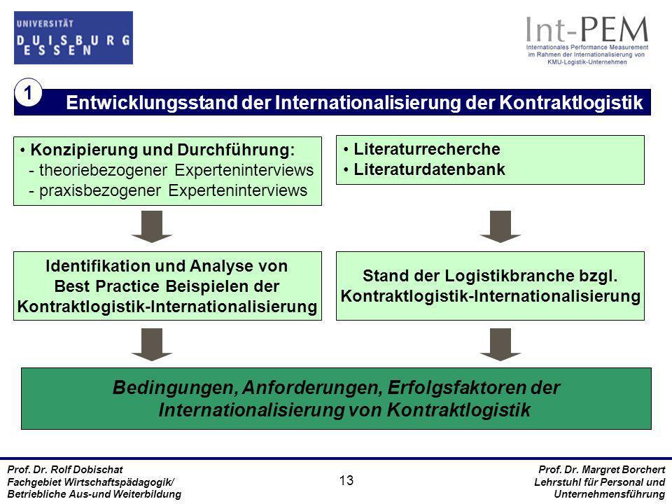 Entwicklungsstand der Internationalisierung der Kontraktlogistik 1