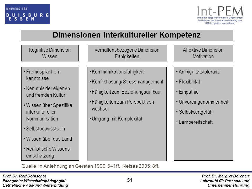 Dimensionen interkultureller Kompetenz