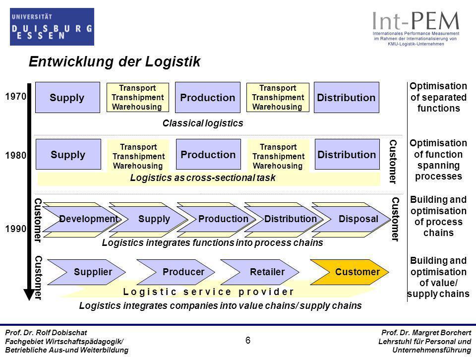 Entwicklung der Logistik