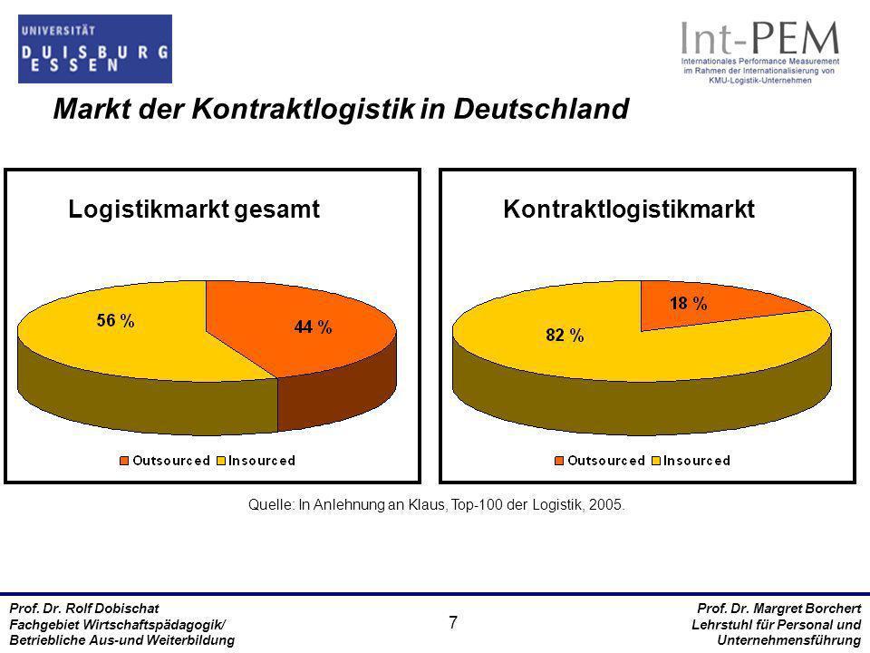 Markt der Kontraktlogistik in Deutschland