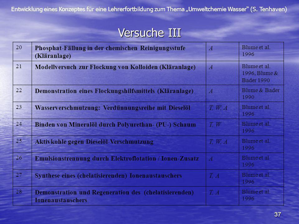 Versuche III 20. Phosphat-Fällung in der chemischen Reinigungsstufe (Kläranlage) A. Blume et al. 1996.
