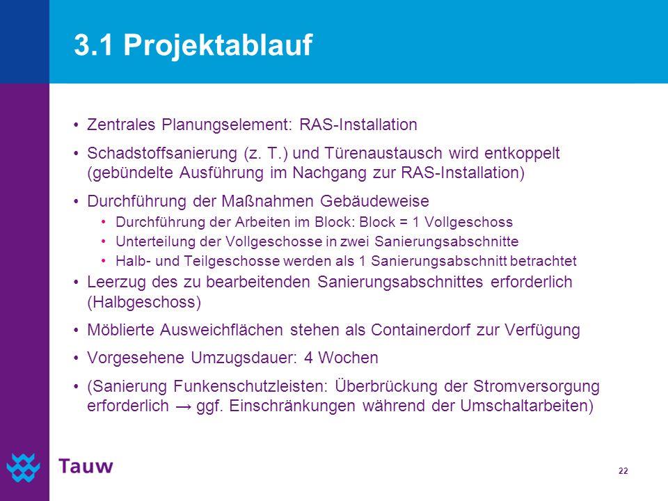 3.1 Projektablauf Zentrales Planungselement: RAS-Installation
