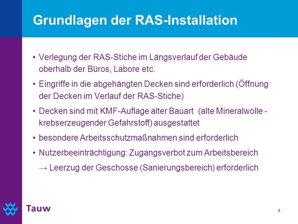 Grundlagen der RAS-Installation