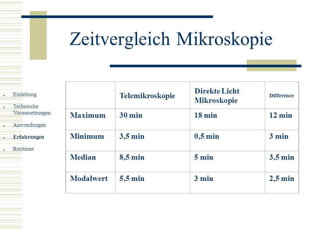 Zeitvergleich Mikroskopie