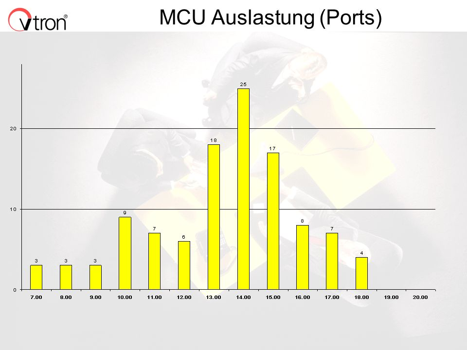 MCU Auslastung (Ports)