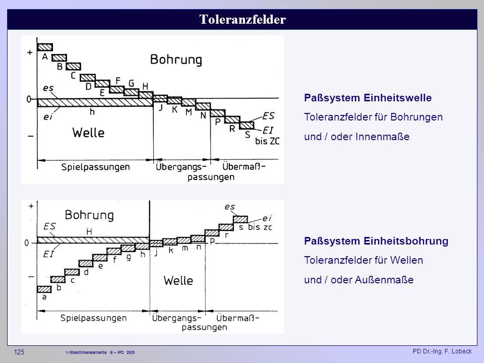 Toleranzfelder Paßsystem Einheitswelle