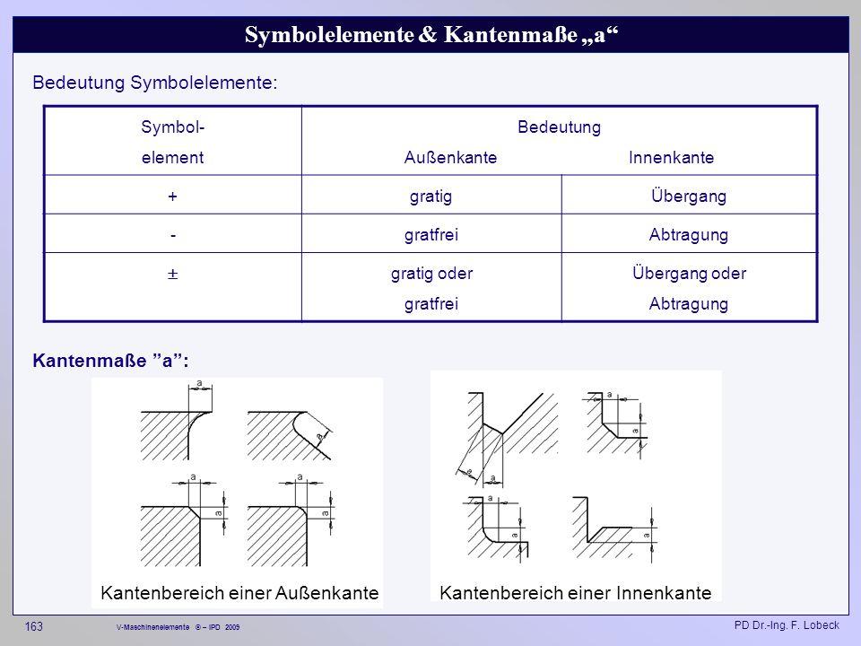 "Symbolelemente & Kantenmaße ""a"