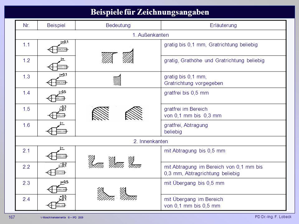 Beispiele für Zeichnungsangaben