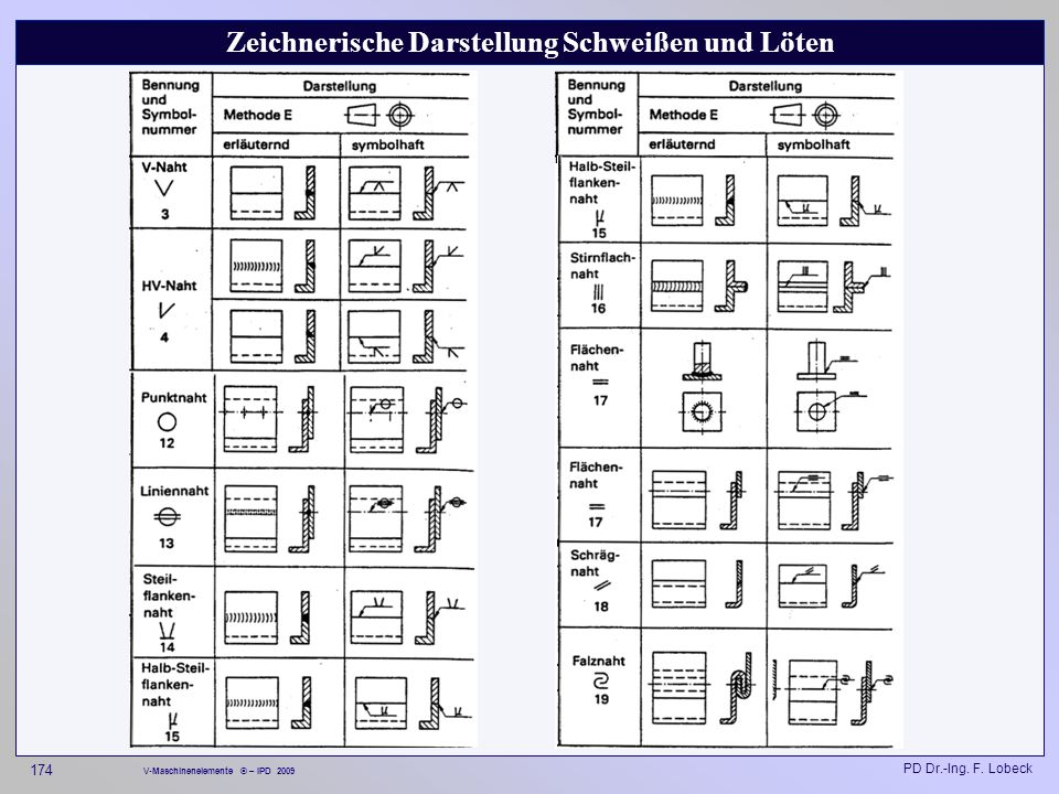 Zeichnerische Darstellung Schweißen und Löten