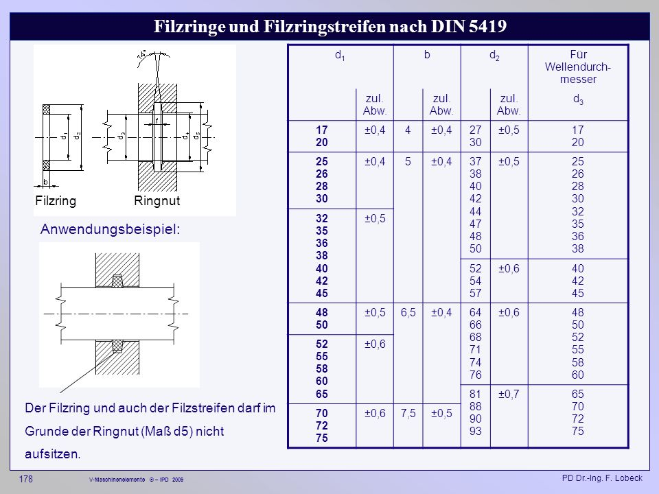 Filzringe und Filzringstreifen nach DIN 5419