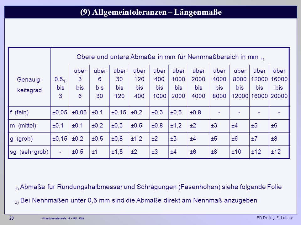 (9) Allgemeintoleranzen – Längenmaße