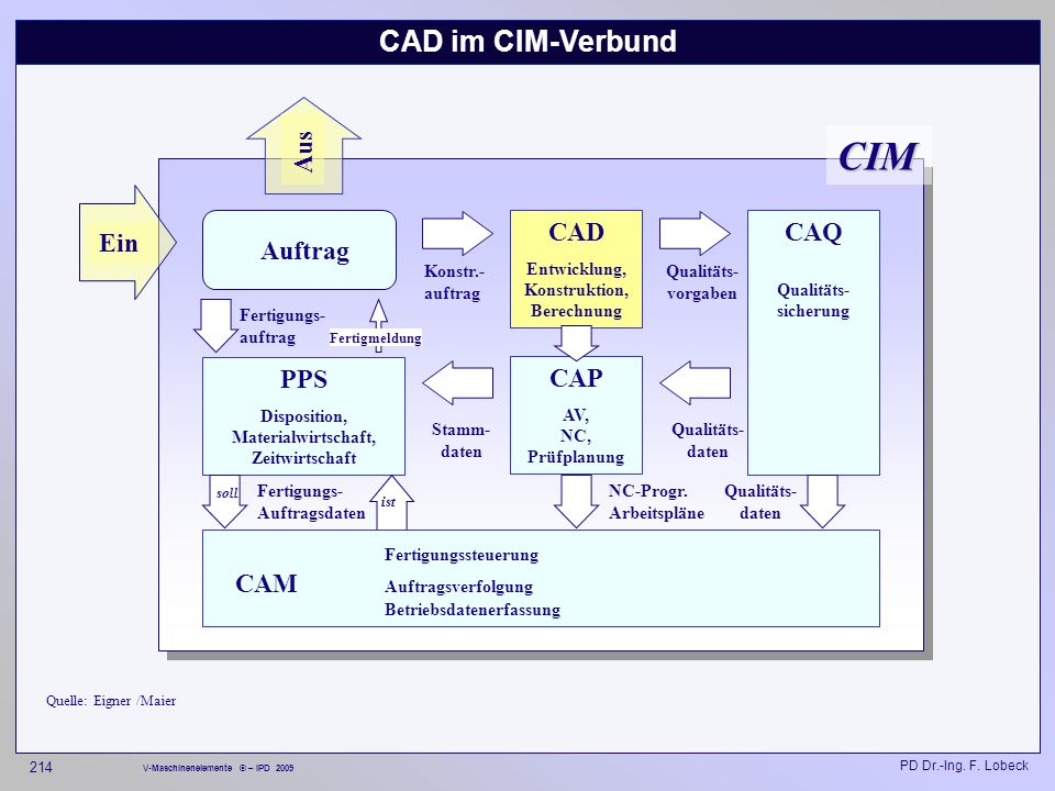CIM CAD im CIM-Verbund Aus CAD CAQ Qualitäts- sicherung Ein Auftrag