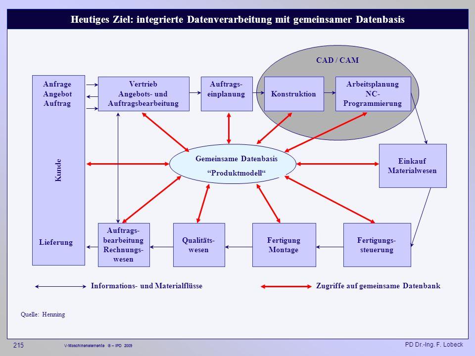 Heutiges Ziel: integrierte Datenverarbeitung mit gemeinsamer Datenbasis