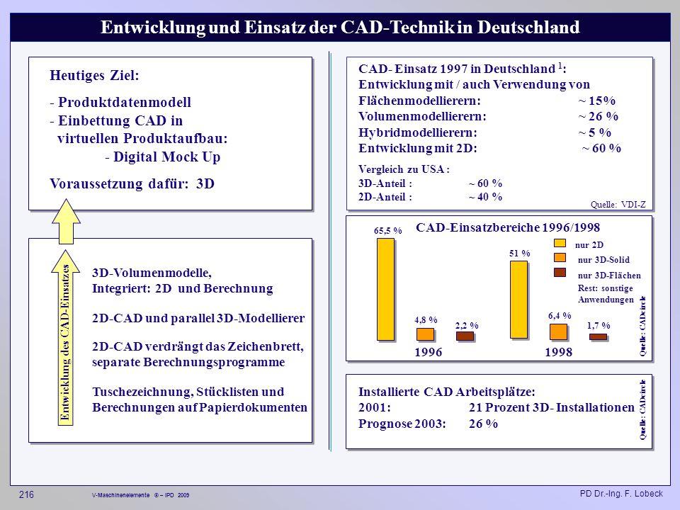 Entwicklung und Einsatz der CAD-Technik in Deutschland