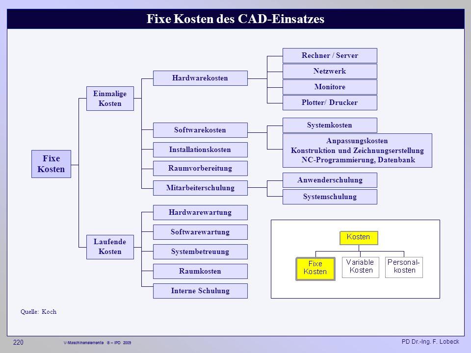 Fixe Kosten des CAD-Einsatzes
