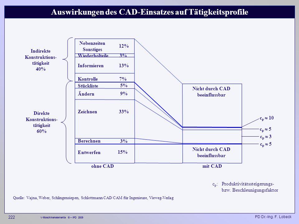 Auswirkungen des CAD-Einsatzes auf Tätigkeitsprofile