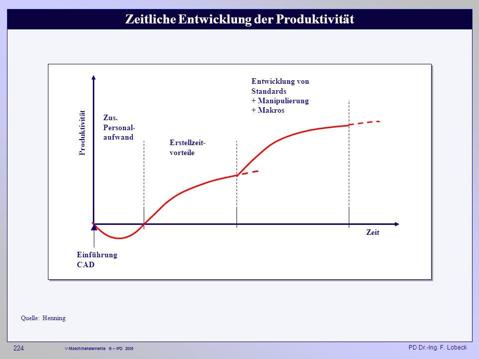 Zeitliche Entwicklung der Produktivität