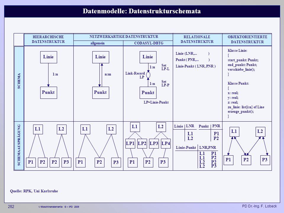 Datenmodelle: Datenstrukturschemata NETZWERKARTIGE DATENSTRUKTUR