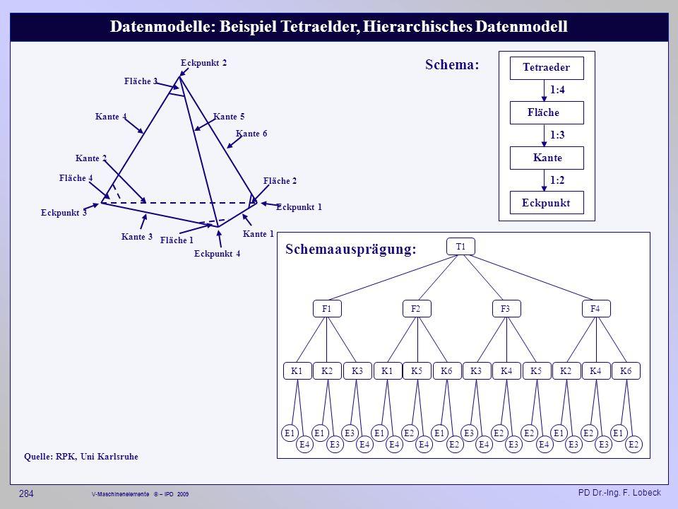 Datenmodelle: Beispiel Tetraelder, Hierarchisches Datenmodell