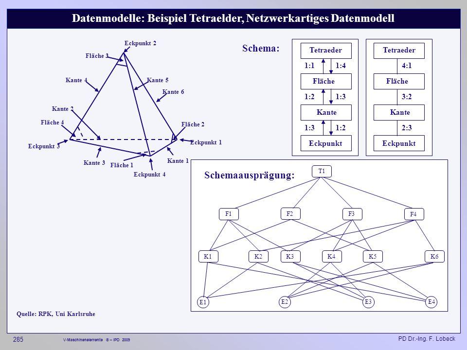 Datenmodelle: Beispiel Tetraelder, Netzwerkartiges Datenmodell