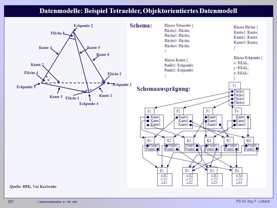 Datenmodelle: Beispiel Tetraelder, Objektorientiertes Datenmodell