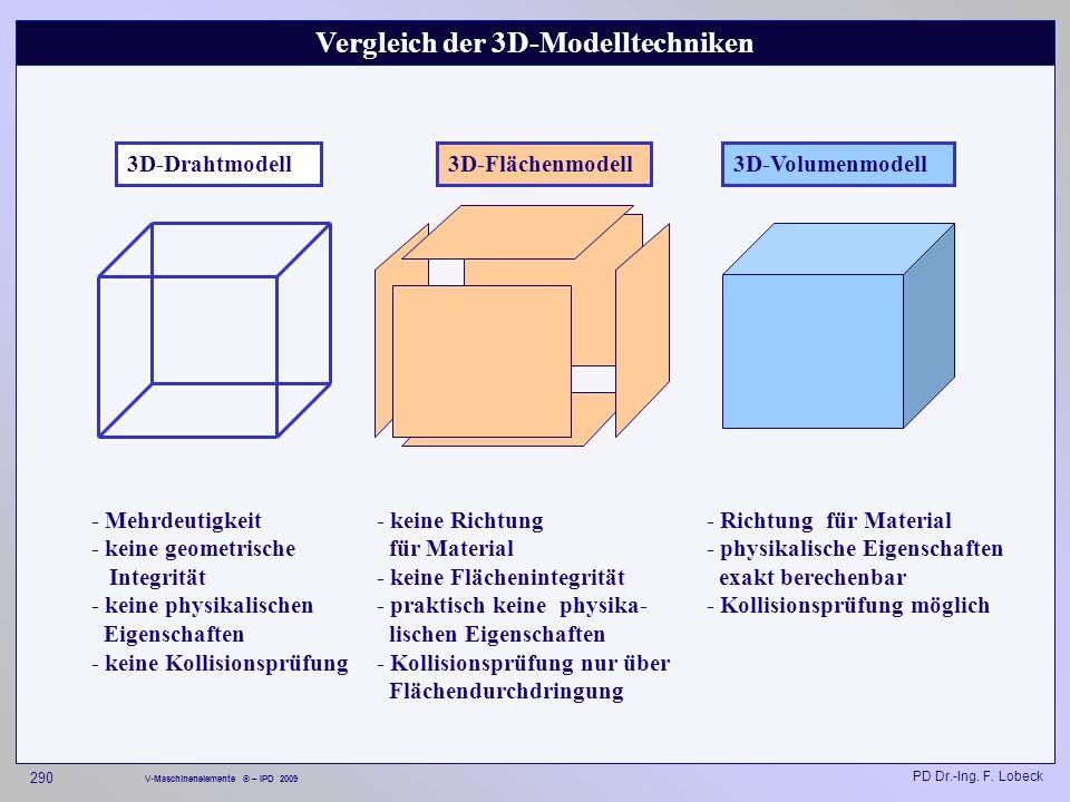 Vergleich der 3D-Modelltechniken