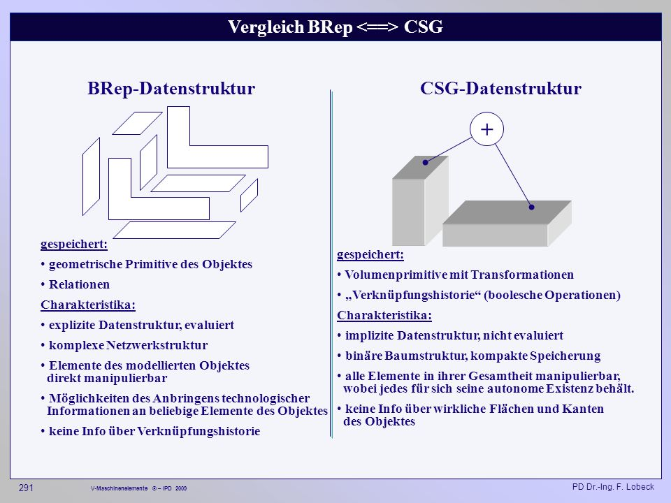 Vergleich BRep <==> CSG